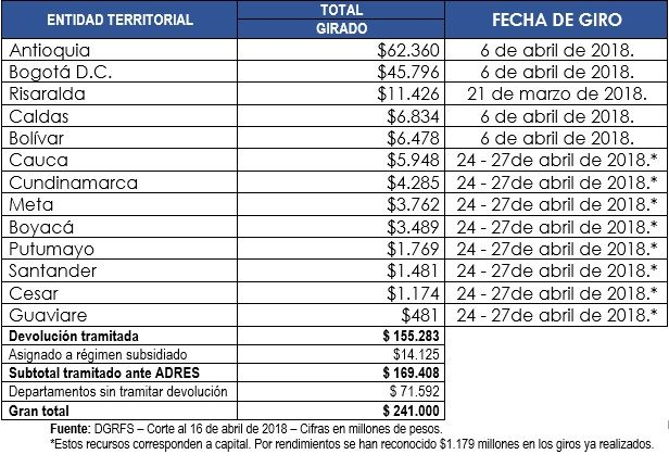 Impuestos al tabaco - Formula Medica