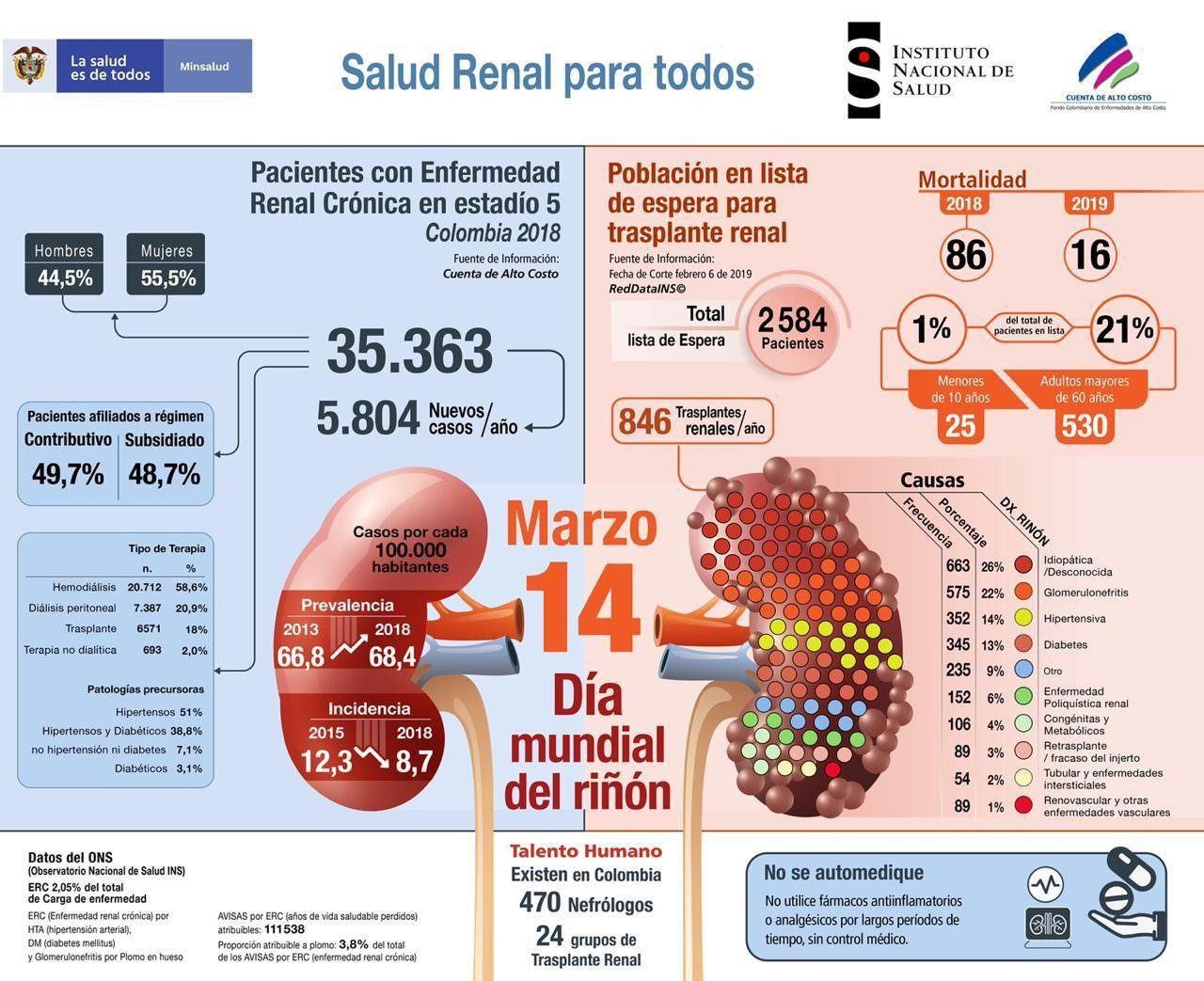 Dia mundial del Riñon - Formula Medica
