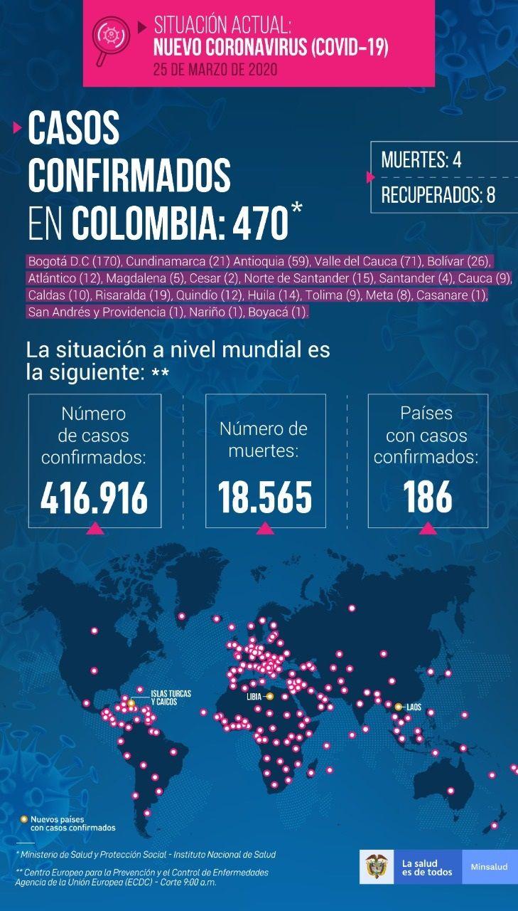470 personas contagiadas por COVID-19 en Colombia - Fórmula Médica