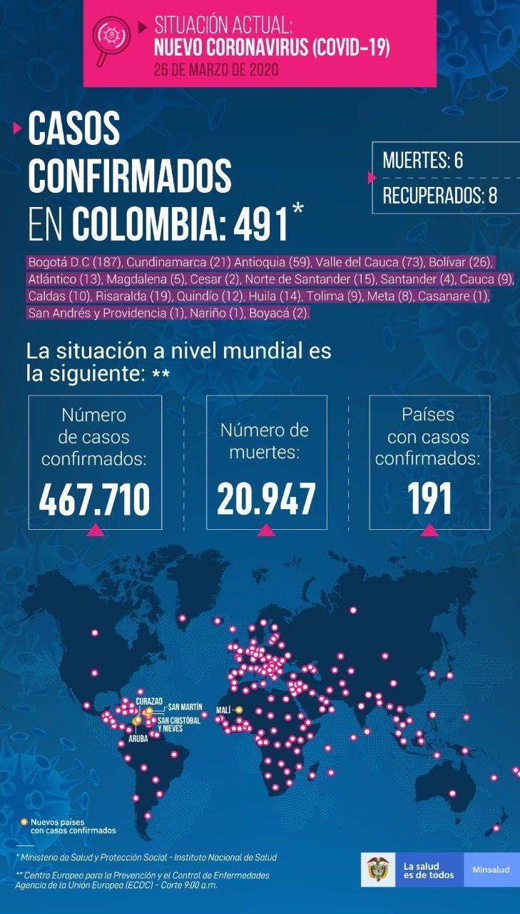 491 personas contagiadas por COVID-19 en Colombia - Fórmula Médica
