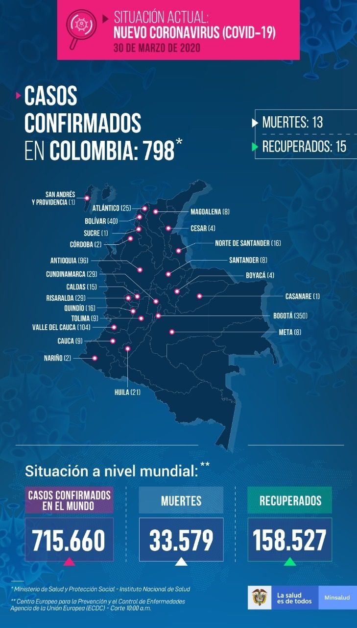 798 casos confirmados con COVID-19 en Colombia - Fórmula Médica