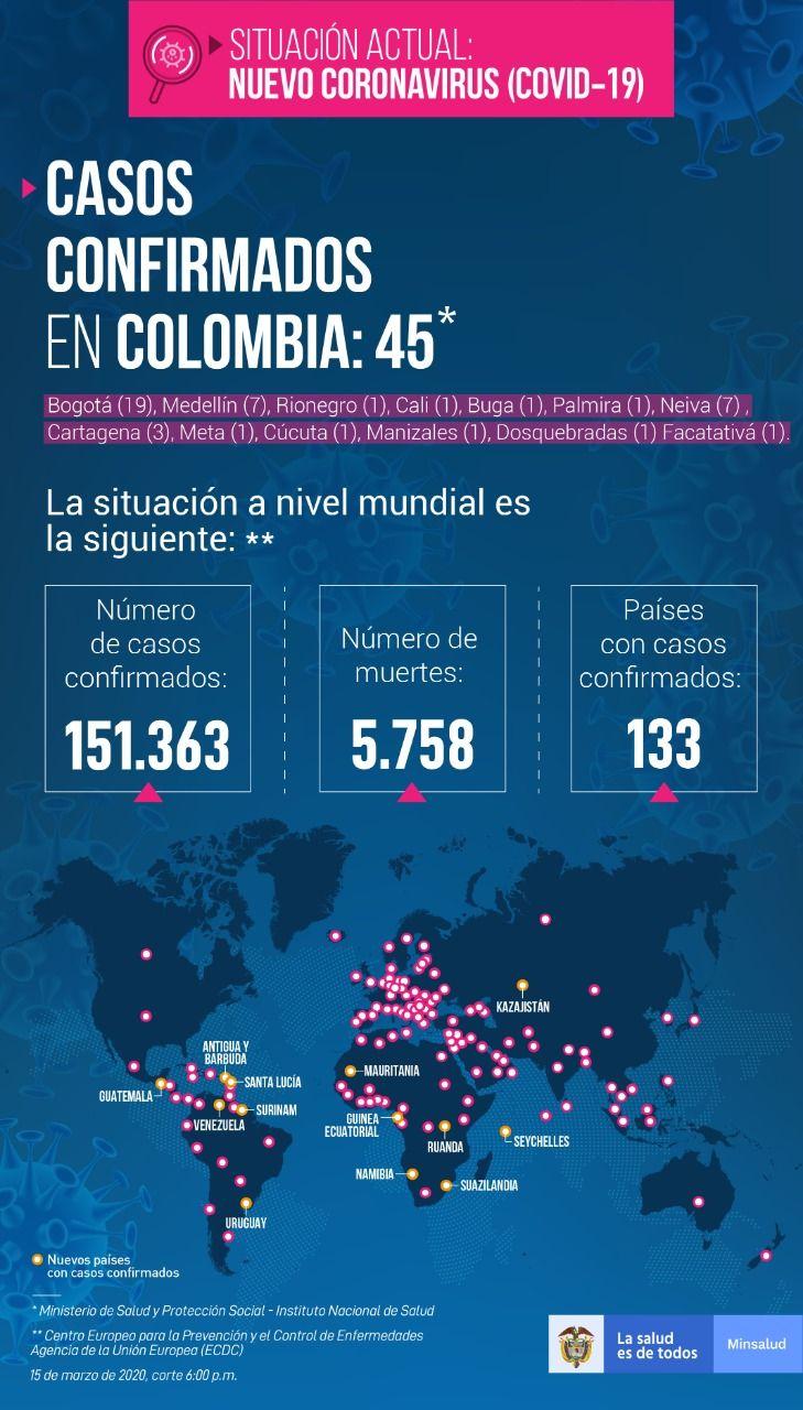 45 casos confirmados con COVID-19 en Colombia