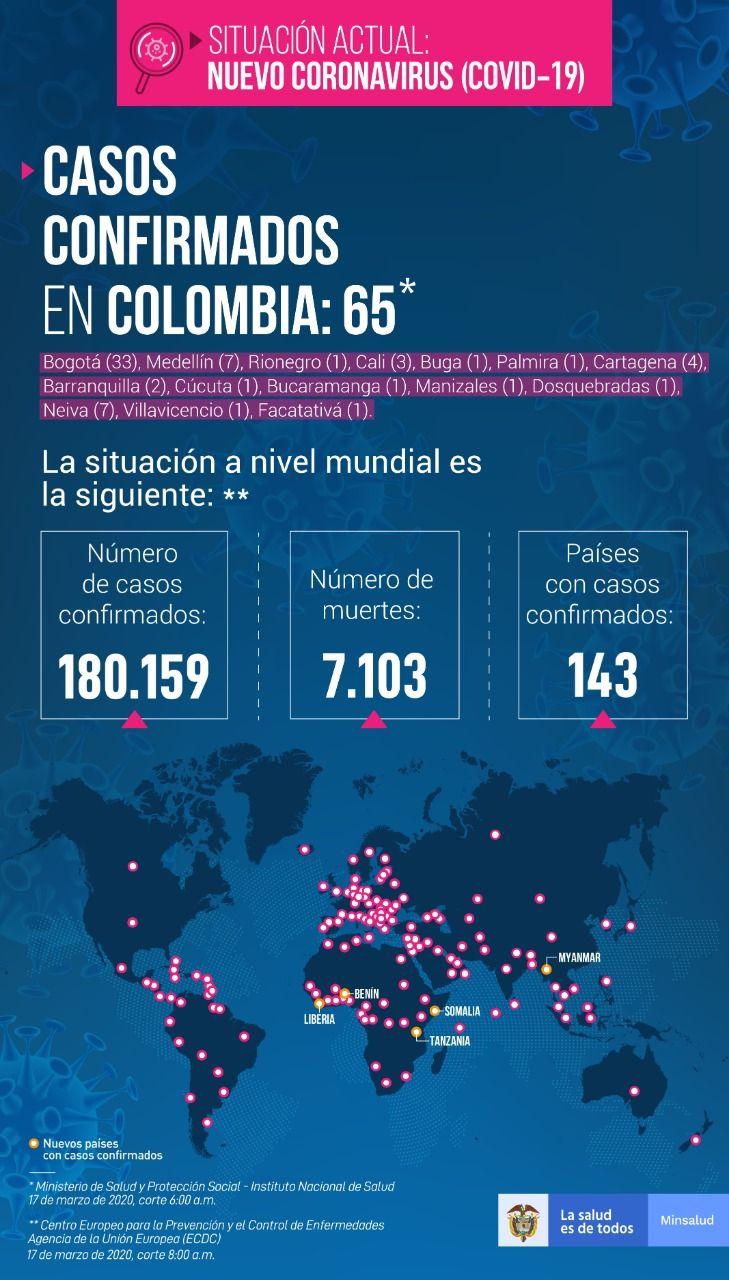 65 casos con COVID-19 en Colombia