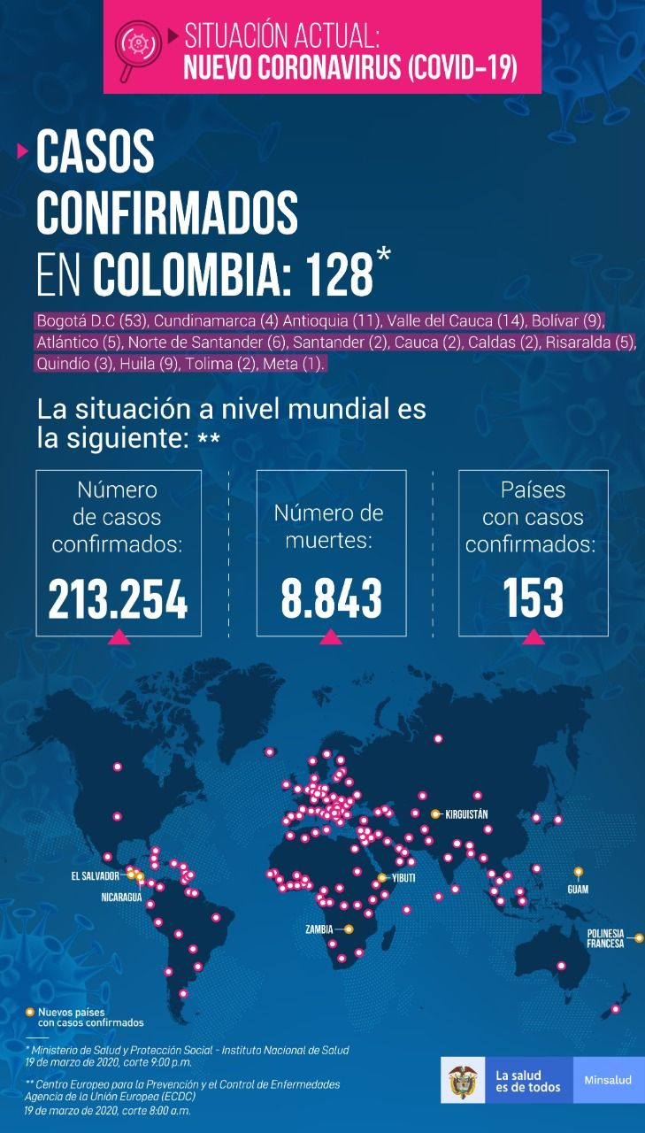 Colombia registra 128 casos con COVID-19 - Fórmula Médica