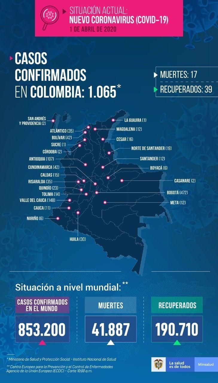 1065 casos confirmados con COVID-19 en Colombia - Fórmula Médica