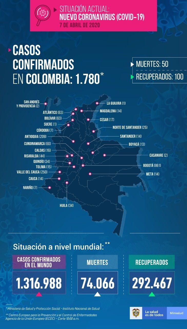 1780 casos con Coronavirus en Colombia - Fórmula Médica