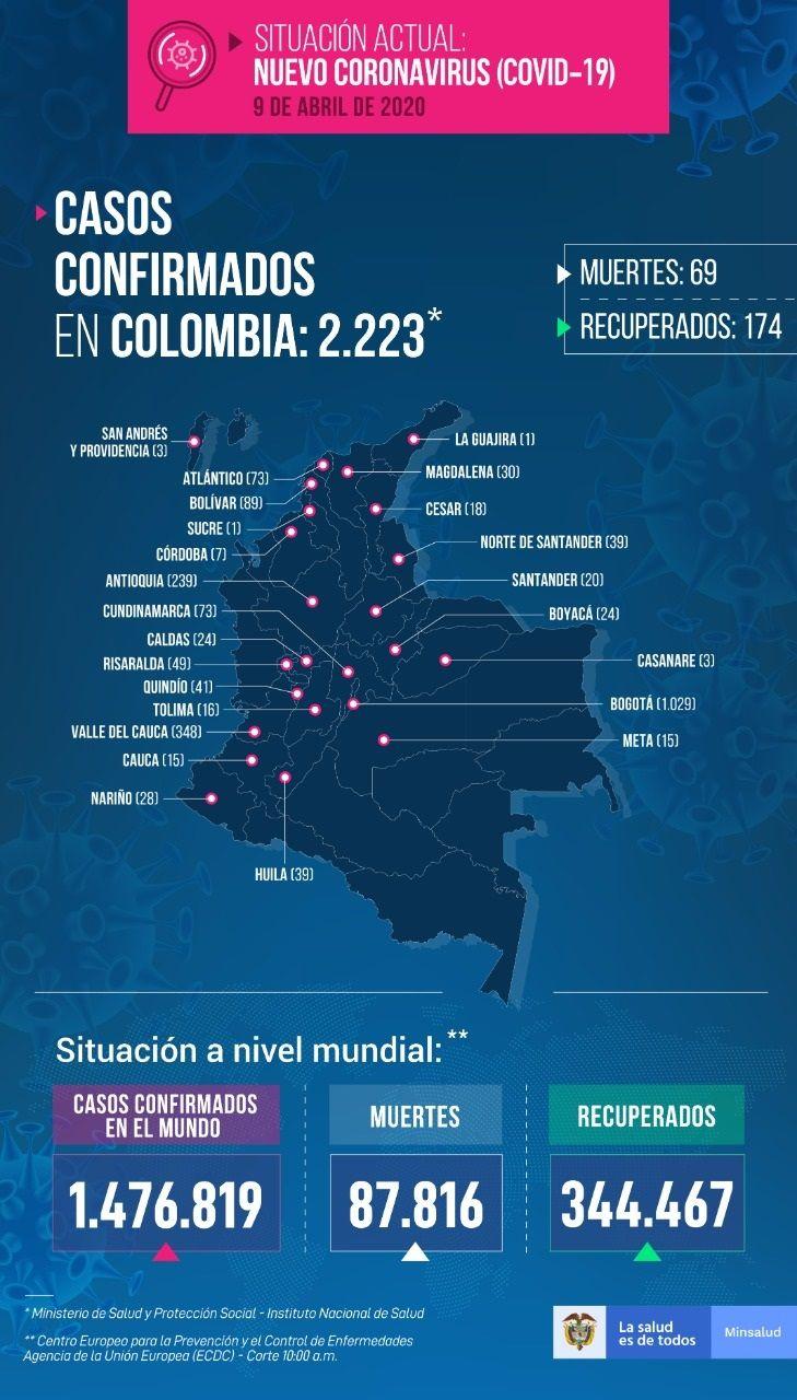 2.223 casos con Coronavirus en Colombia - Fórmula Médica