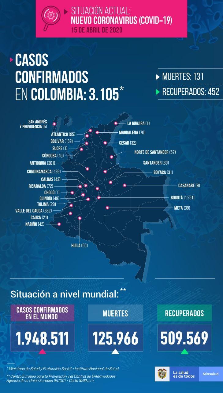3.105 contagios por COVID-19 en Colombia - Fórmula Médica