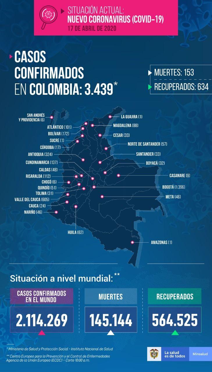3.439 personas con COVID-19 en Colombia - Fórmula Médica