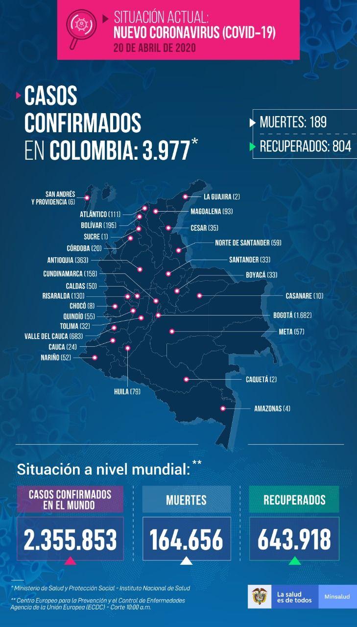 3977 personas tienen COVID-19 en Colombia