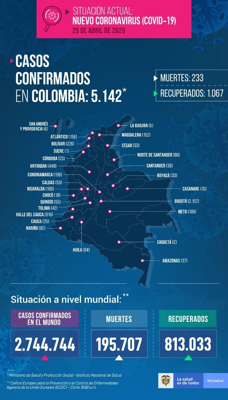 5.142 personas con tienen COVID-19 en Colombia