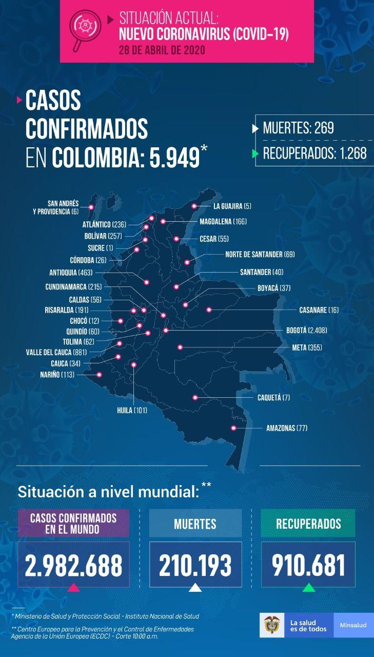 5.949 personas con COVID-19 en Colombia