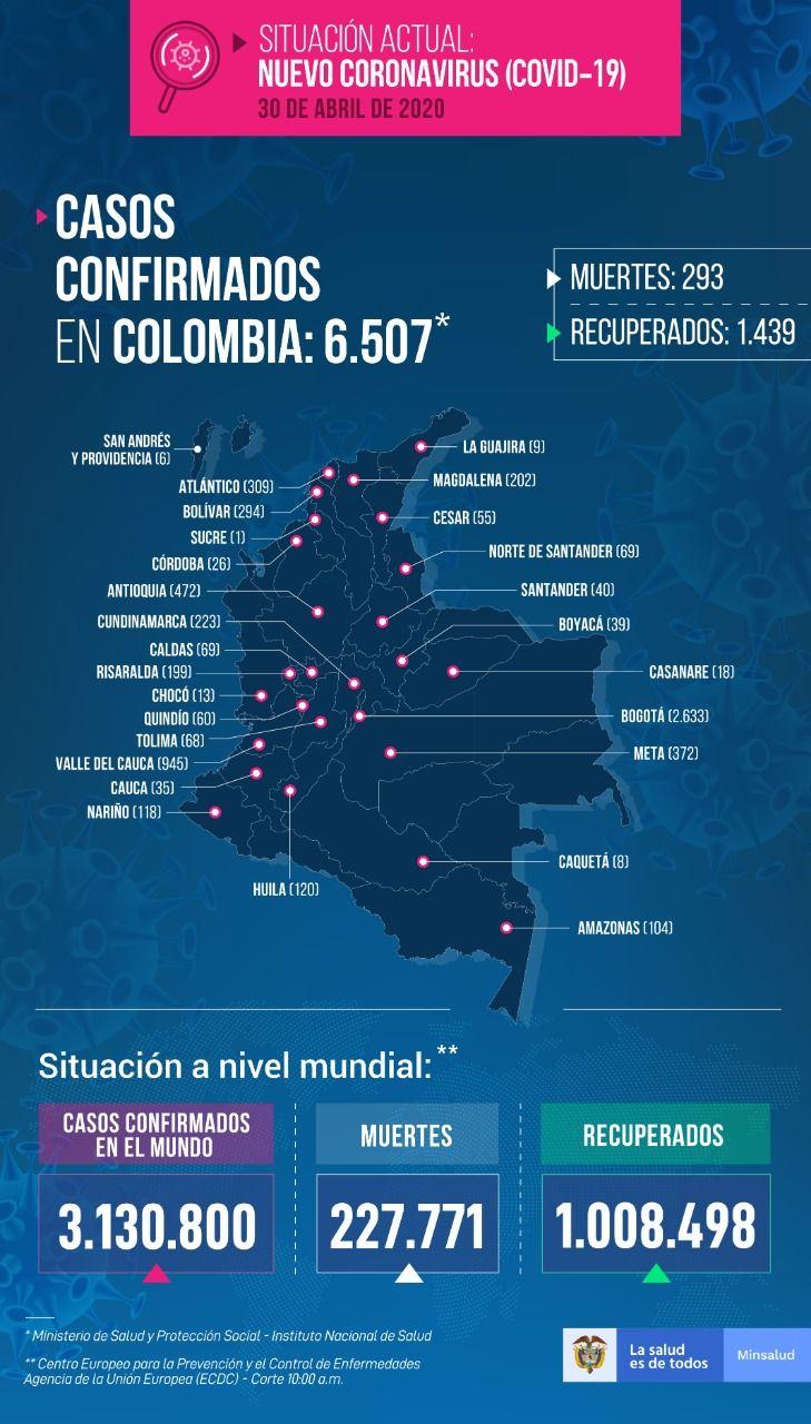 6.507 personas en Colombia tienen COVID-19
