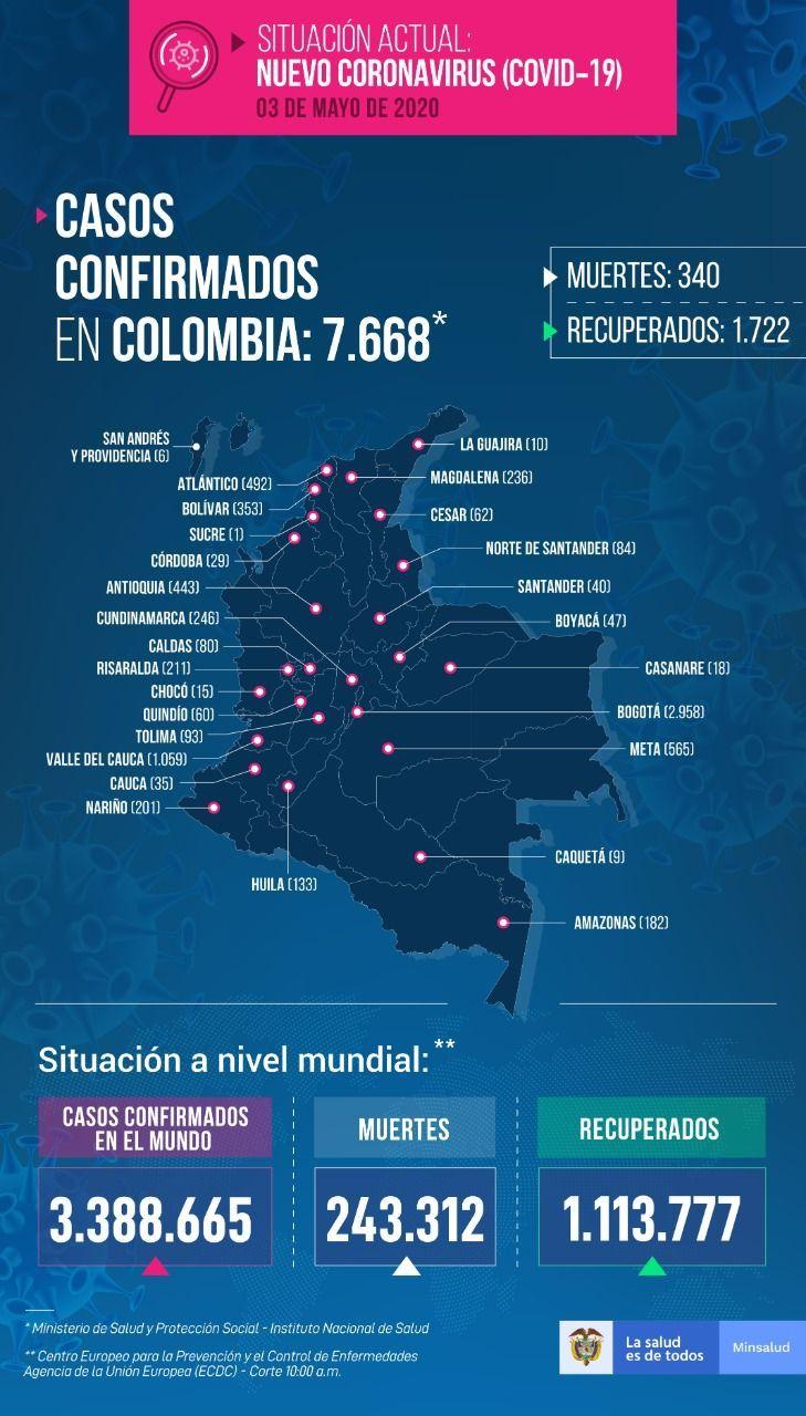 7.668 personas con tienen COVID-19 en Colombia - Fórmula Médica