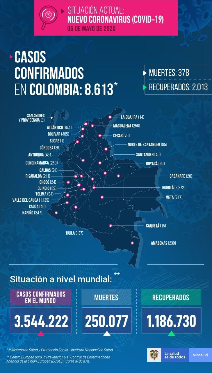 8.613 personas en Colombia tienen COVID-19 - Fórmula Médica
