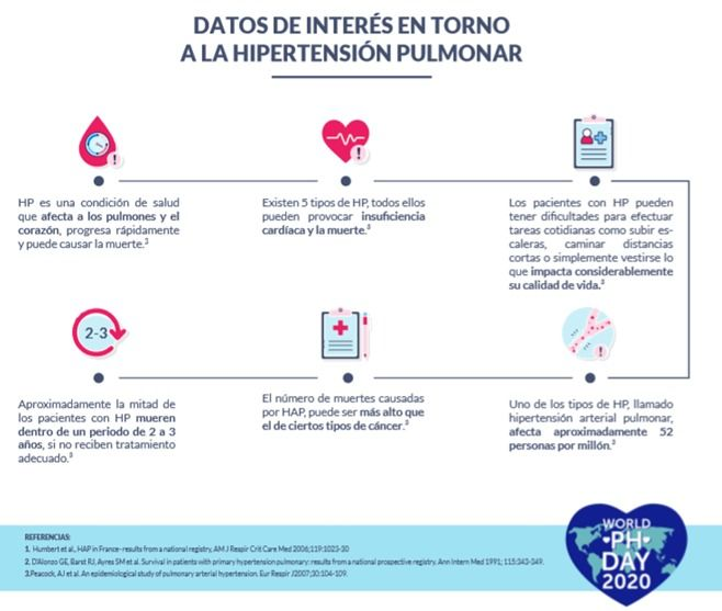 Datos hipertensión pulmonar - Fórmula Médica