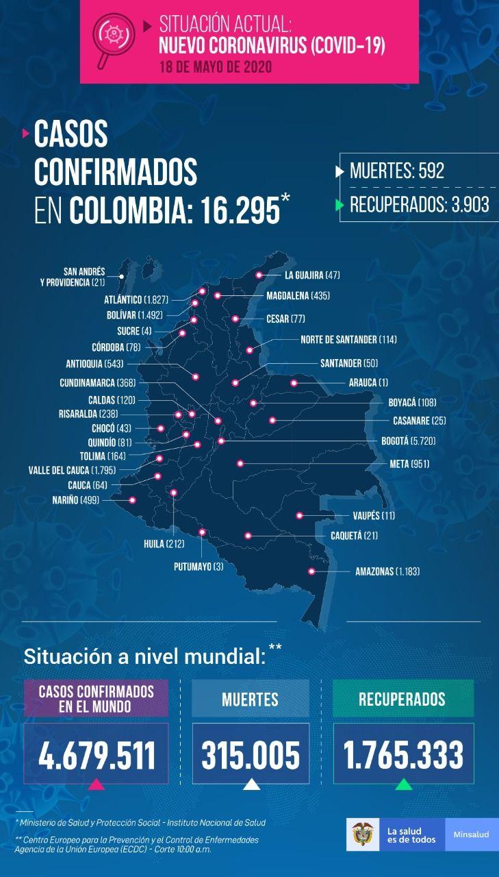16.295 personas en Colombia tienen COVID-19 - Fórmula Médica