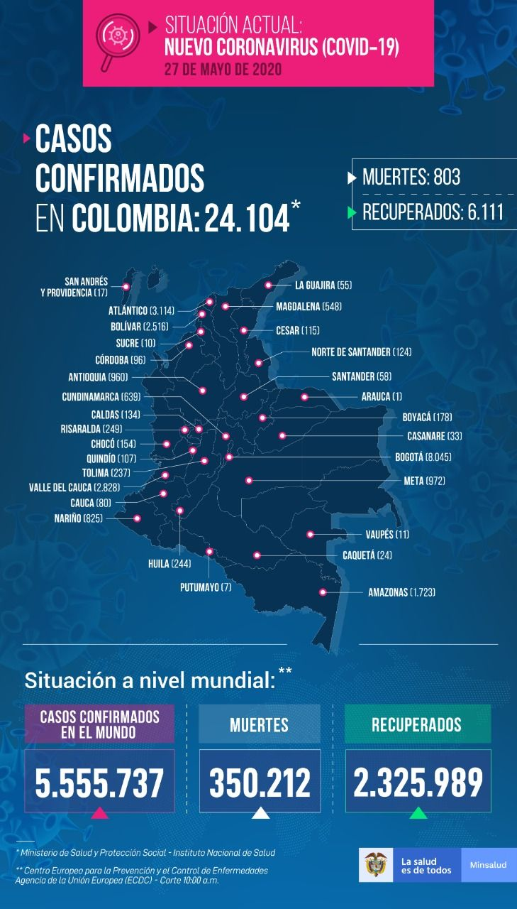 24.104 personas en Colombia tienen COVID-19 - Fórmula Médica