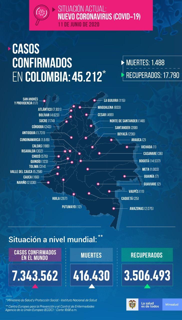 45.212 personas en Colombia tienen COVID-19 - Fórmula Médica