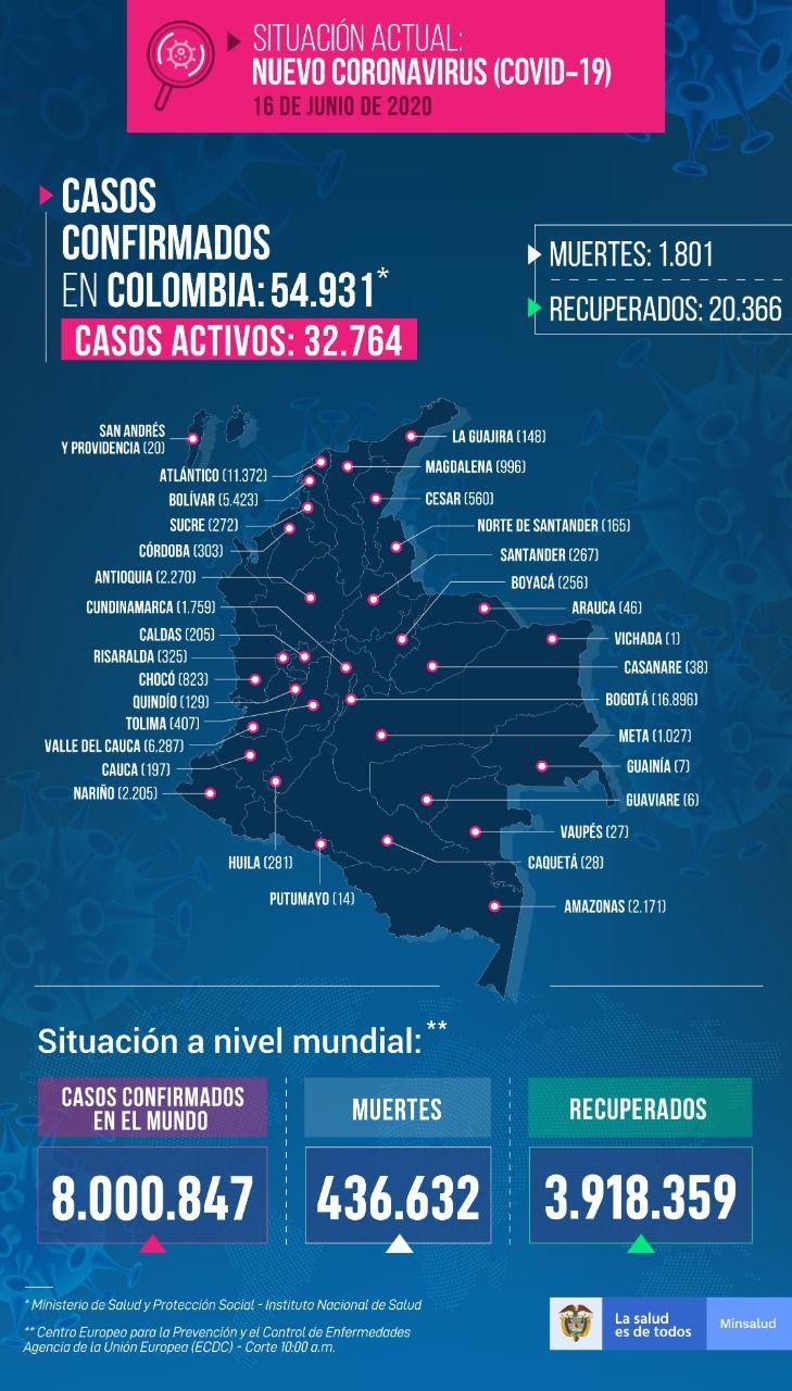 54.931 personas en Colombia tienen COVID-19 - Fórmula Médica