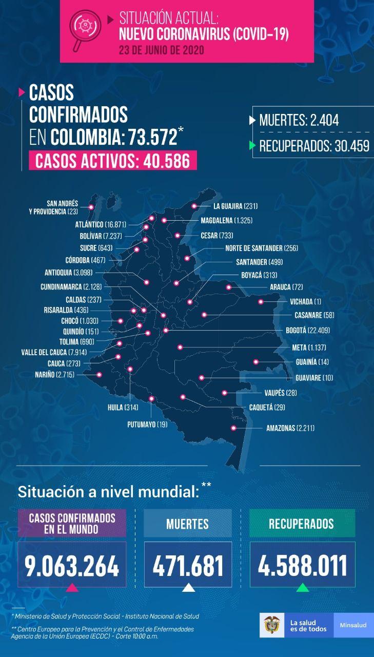73.572 personas en Colombia tienen COVID-19 - Fórmula Médica