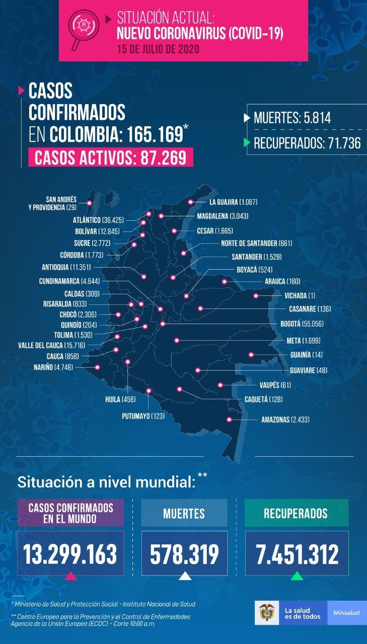 165.169 personas en Colombia tienen COVID-19 - Fórmula Médica