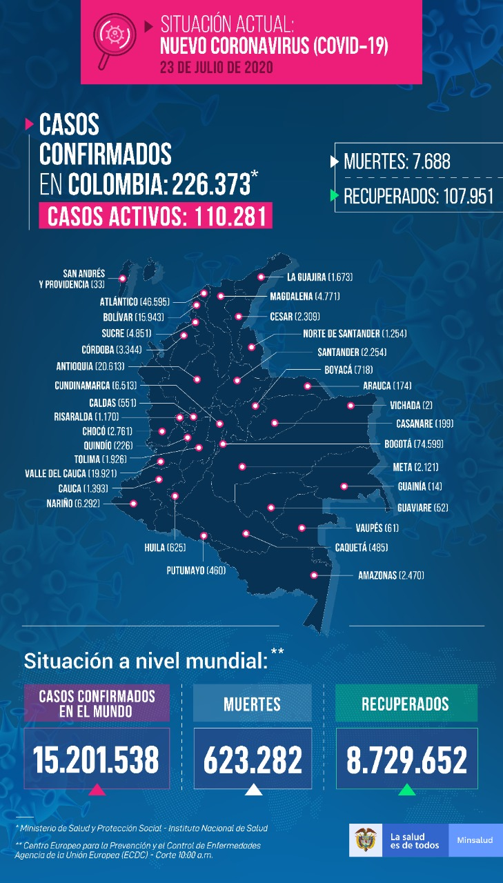 226.373 personas en Colombia tienen COVID-19 - Fórmula Médica
