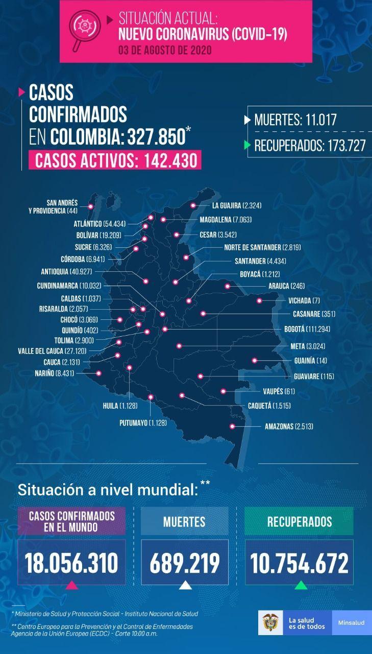 327.850 personas en Colombia tienen COVID-19 - Fórmula Médica