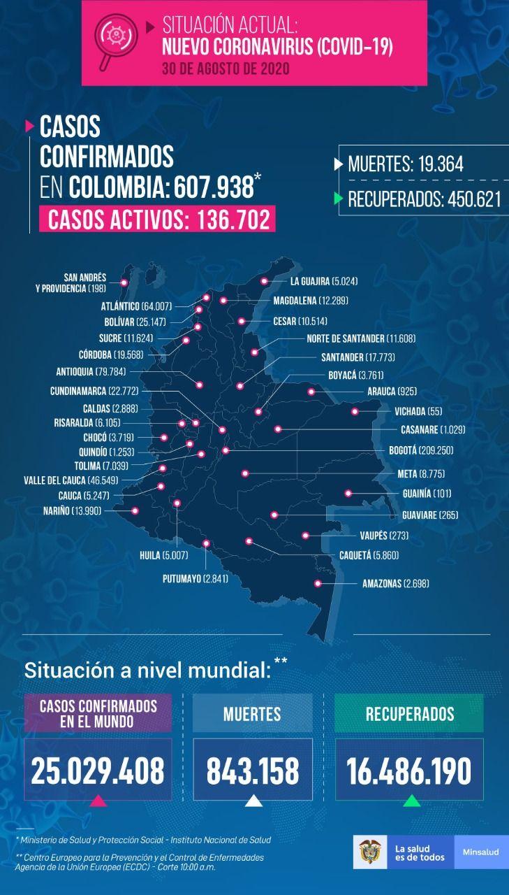 607.938 personas en Colombia tienen COVID-19 - Fórmula Médica
