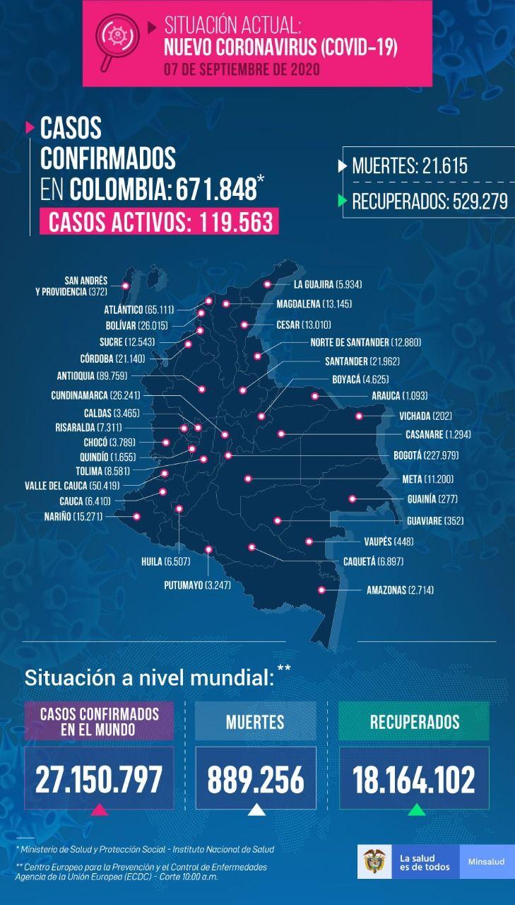 671.848 personas en Colombia tienen COVID-19 - Fórmula Médica
