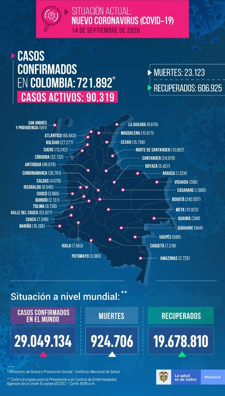 721.892 personas en Colombia tienen COVID-19 - Fórmula Médica