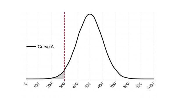 Aplanamiento de la curva - Fórmula Médica
