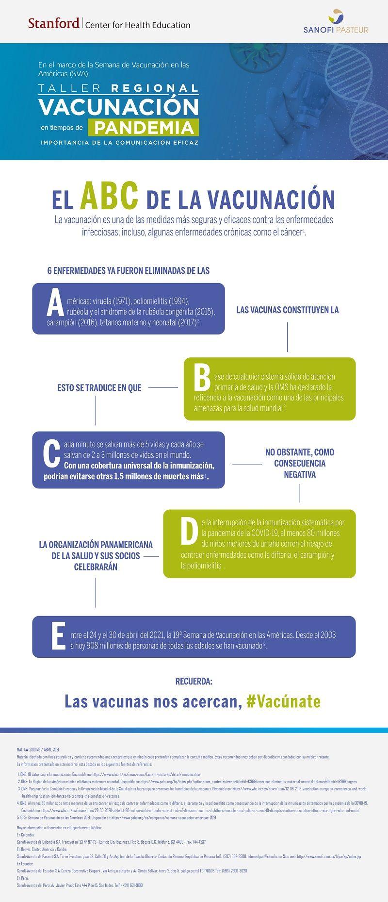 ABC de vacunación - Fórmula Médica